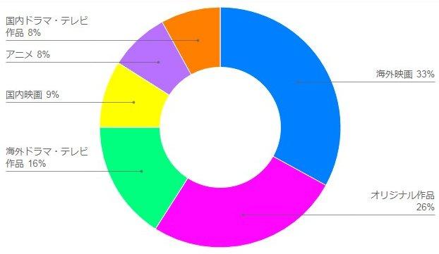 Netflix ジャンル別 円グラフ